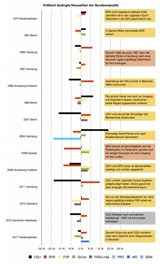 Neuwahlen in der Bundesrepublik