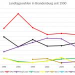 Diagramm: Landtagswahlen in Brandenburg seit 1990