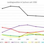 Diagramm: Landtagswahlen in Sachsen seit 1990 - Ergebnisse