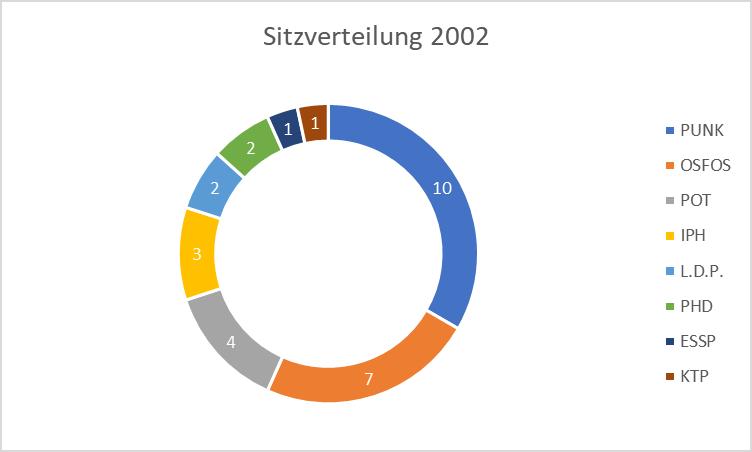 Sitzverteilung im Parlament: PUNK 10, OSFOS 7, POT 4, IPH 3, L.D.P. 2, übrige Parteien 4.