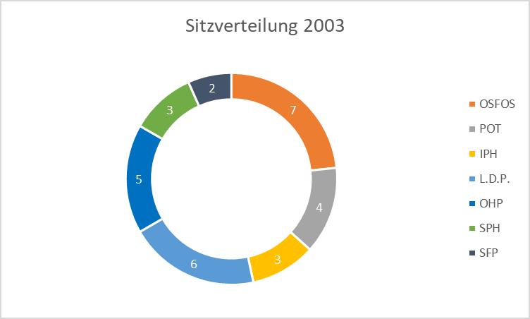 Sitzverteilung 2003: OSFOS 7, POT 4, IPH 3, LDP 6, OHP 5, SPH 3, SFP 2