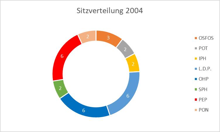 Sitzverteilung 2004: OSFOS 3, POT 2, IPH 2, LDP 6, OHP 6, SPH 2, PEP 6, PON 2