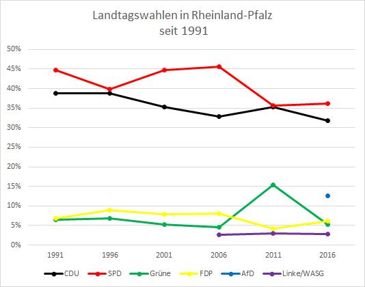 Diagramm: Landtagswahlen in Rheinland-Pfalz seit 1991.