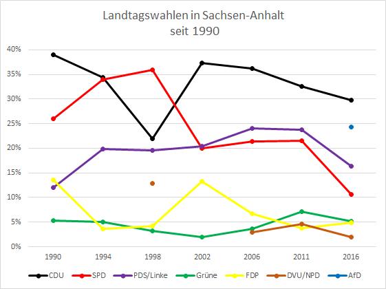 Diagramm: Landtagswahlergebnisse in Sachsen-Anhalt seit 1990.