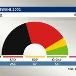 Tagesschau-Grafik zur Bundestagswahl 2002 - Sitzverteilung
