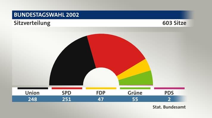 Tagesschau-Grafik zur Bundestagswahl 2002 - Sitzverteilung mit kaum erkennbarem dünnen Teil für die beiden PDS-Abgeordneten