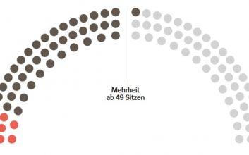 Sitzverteilung im Magdeburger Landtag